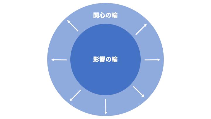 影響の輪2